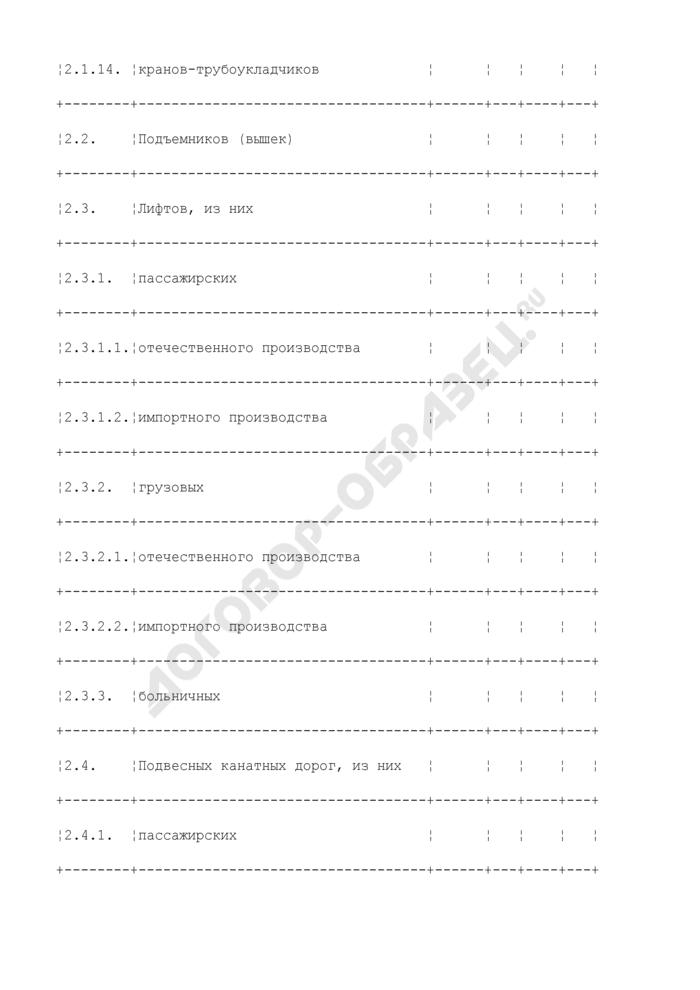 Сведения о надзорной и контрольной деятельности управления по технологическому и экологическому надзору Ростехнадзора по надзору за подъемными сооружениями. Форма N ПС. Страница 3