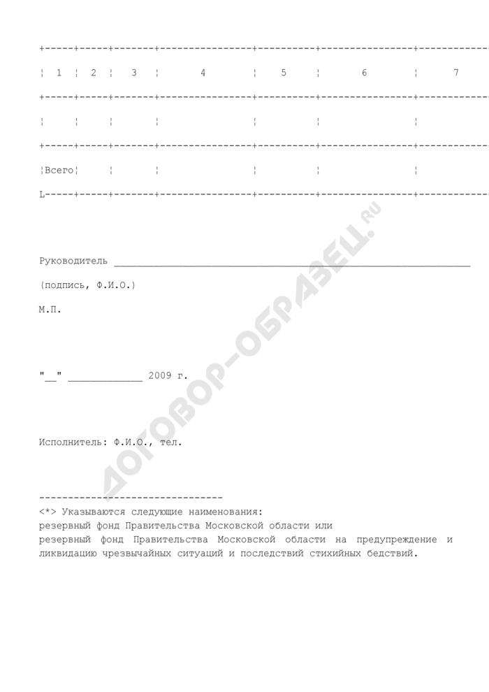 Сведения о наличии документов для перечисления средств из резервного фонда муниципального образования Московской области. Страница 2