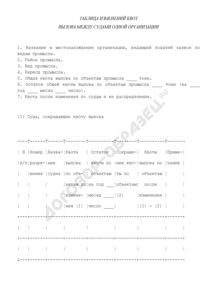Таблица изменений квот вылова между судами одной организации. Страница 1