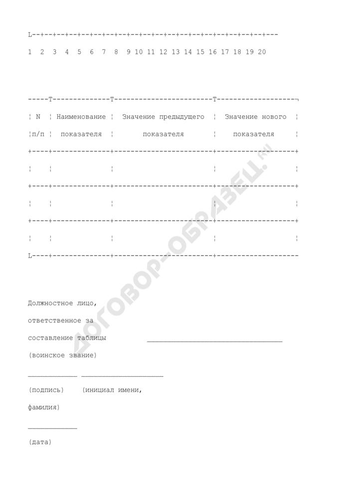 Таблица изменений сведений об участнике для внесения в реестр участников накопительно-ипотечной системы жилищного обеспечения военнослужащих. Страница 2