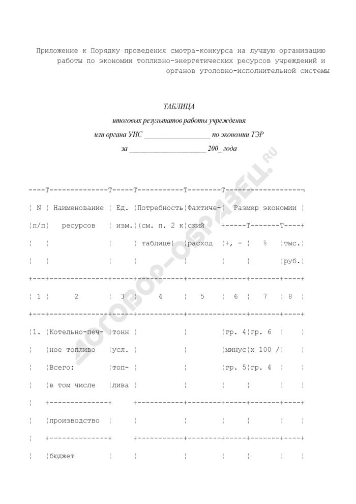 Таблица итоговых результатов работы учреждения или органа уголовно-исполнительной системы по экономии топливно-энергетических ресурсов. Страница 1