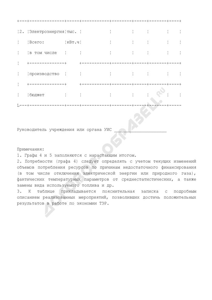 Таблица итоговых результатов работы учреждения или органа уголовно-исполнительной системы по экономии топливно-энергетических ресурсов. Страница 2
