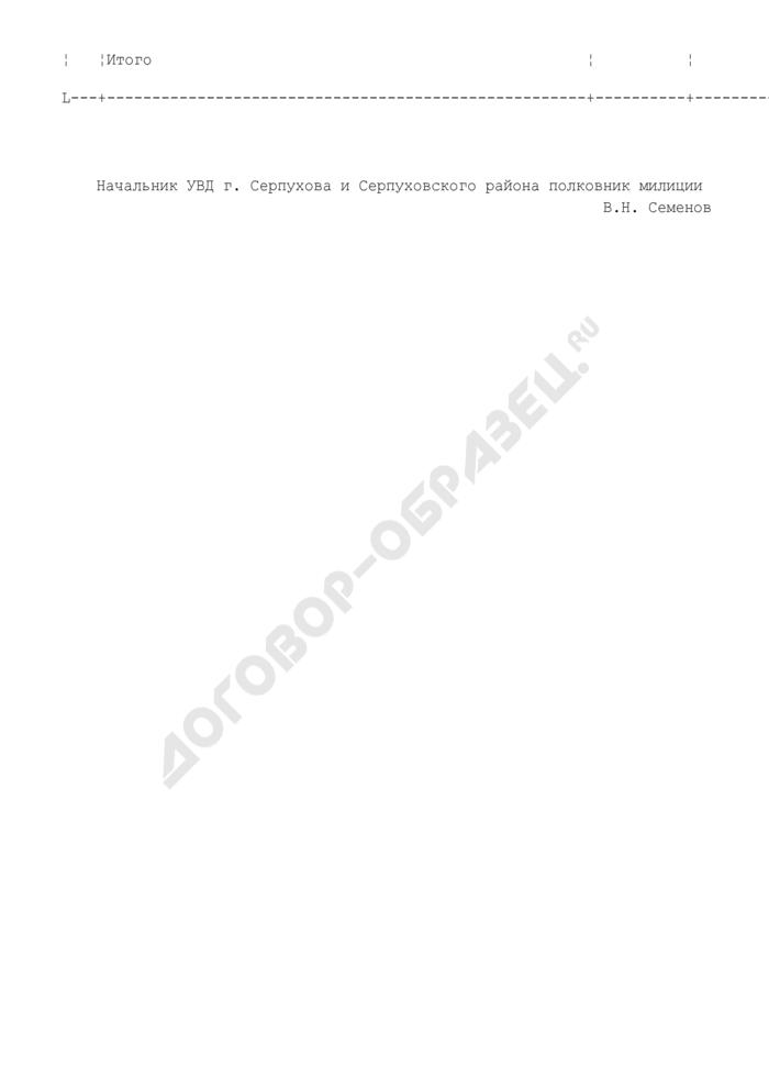 Оценочная таблица деятельности милиции общественной безопасности в г. Серпухове (за квартал). Страница 3