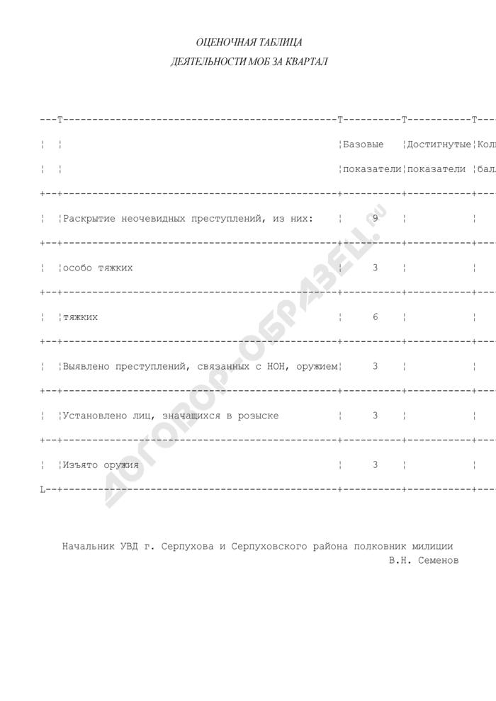 Оценочная таблица деятельности милиции в г. Серпухове по раскрытию тяжких преступлений (за квартал). Страница 1