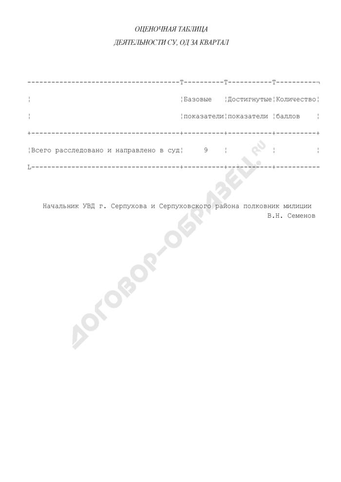 Оценочная таблица деятельности следственных управлений, отделов дознания в г. Серпухове (за квартал). Страница 1