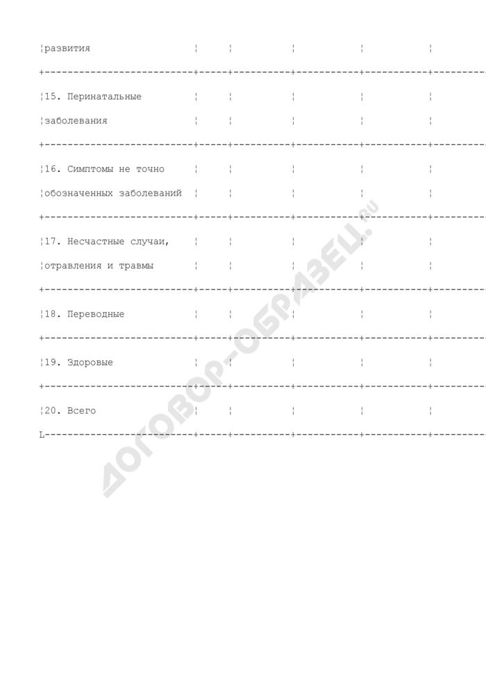 Таблицы для анализа работы приемного отделения. Анализ отказов в госпитализации больных. Страница 3