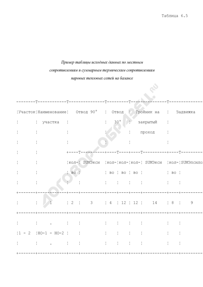 Таблицы для расчета и обоснования нормативов технологических потерь при передаче тепловой энергии. Пример таблицы исходных данных по местным сопротивлениям и суммарным термическим сопротивлениям паровых тепловых сетей на балансе. Страница 1
