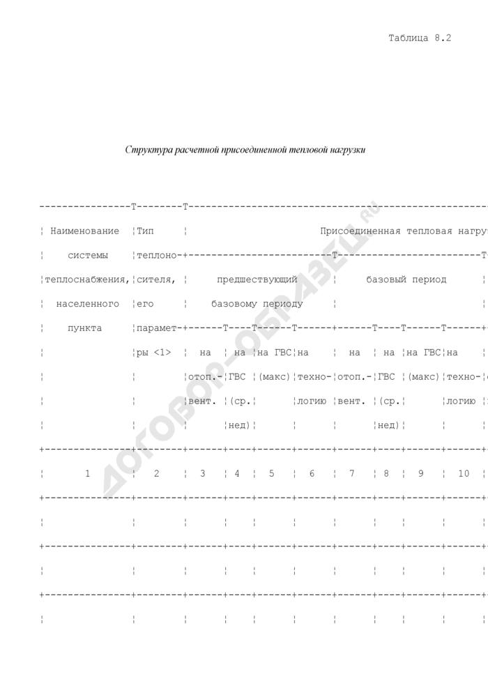 Таблицы для расчета и обоснования нормативов технологических потерь при передаче тепловой энергии. Структура расчетной присоединенной тепловой нагрузки. Страница 1