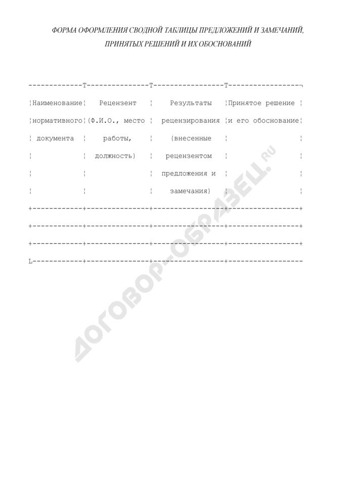 Форма оформления сводной таблицы предложений и замечаний, принятых решений и их обоснований по результатам экспертизы протокола ведения больных. Страница 1