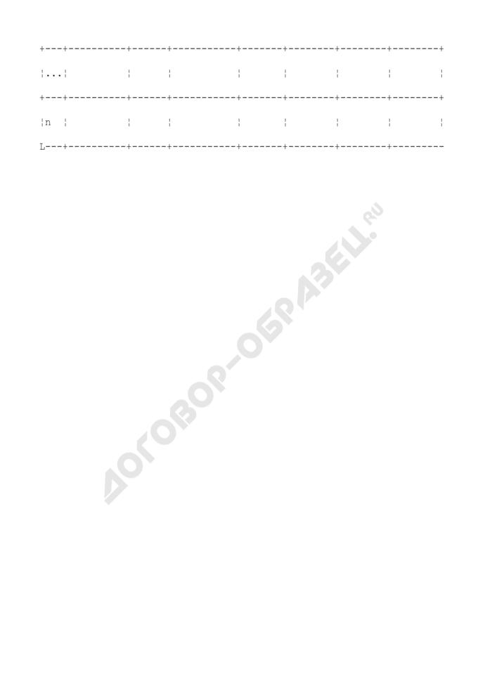 """Форма таблицы """"Учет нарушений на объекте использования атомной энергии. Страница 3"""