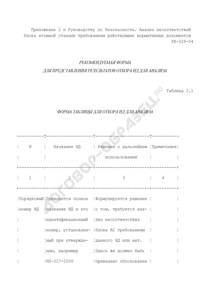 Форма таблицы для отбора нормативных документов для анализа (рекомендуемая). Страница 1