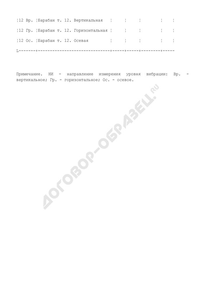 Форма таблицы измерений вибрационных параметров ленточных конвейерных установок. Страница 3