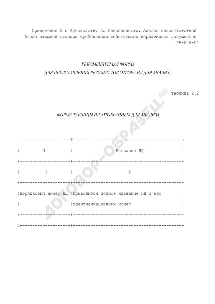 Форма таблицы нормативных документов, отобранных для анализа (рекомендуемая). Страница 1