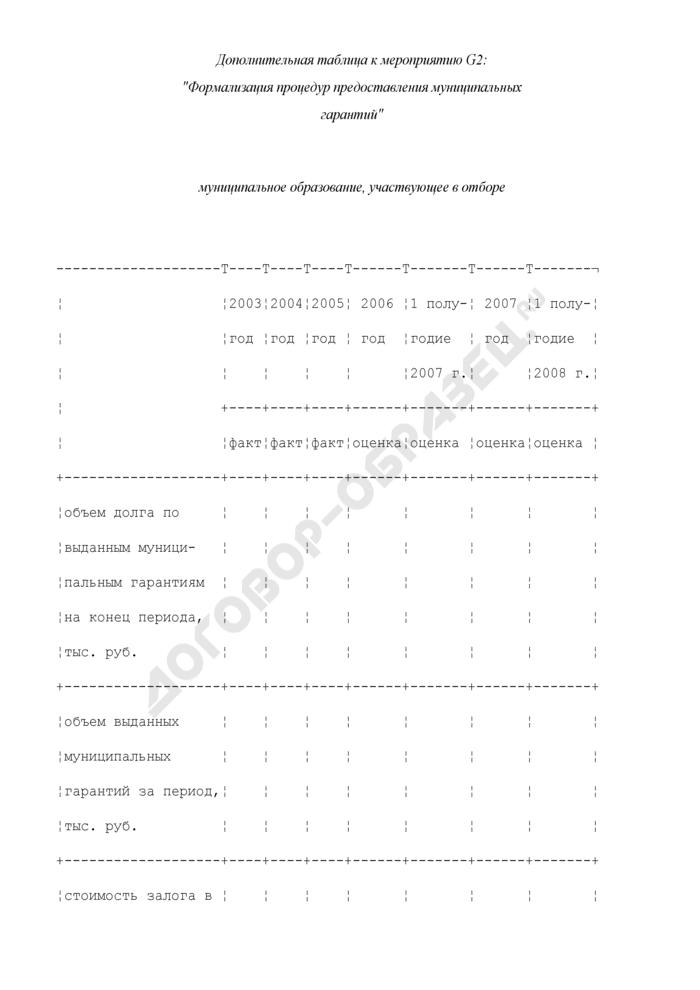 Формы дополнительных таблиц для оценки уровня управления муниципальными финансами. Формализация процедур предоставления муниципальных гарантий. Страница 1