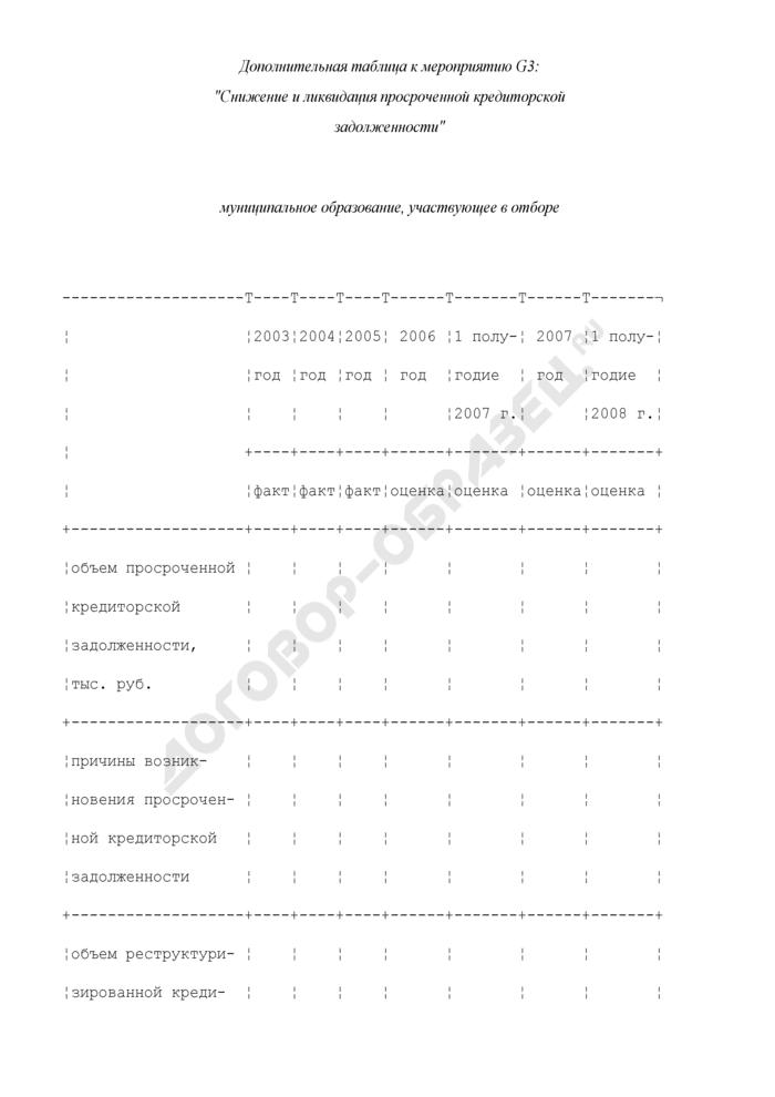 Формы дополнительных таблиц для оценки уровня управления муниципальными финансами. Снижение и ликвидация просроченной кредиторской задолженности. Страница 1