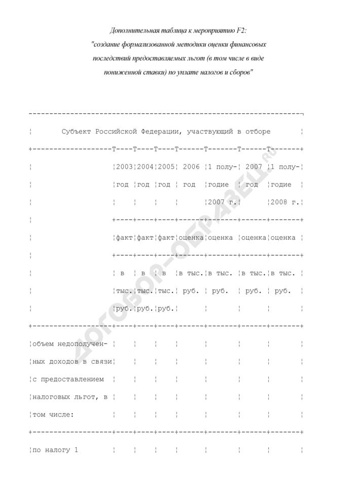 Формы дополнительных таблиц для оценки уровня управления региональными финансами. Создание формализованной методики оценки финансовых последствий предоставляемых льгот (в том числе в виде пониженной ставки) по уплате налогов и сборов. Страница 1