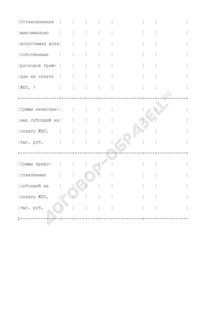 Формы дополнительных таблиц для оценки уровня управления региональными финансами. Повышение уровня платежей населения за жилищно-коммунальные услуги при увеличении объема социальной поддержки наименее обеспеченных слоев населения. Страница 2