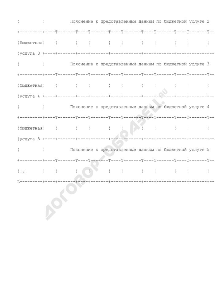 Формы дополнительных таблиц для оценки уровня управления региональными финансами. Создание системы учета потребности в предоставляемых бюджетных услугах. Страница 2