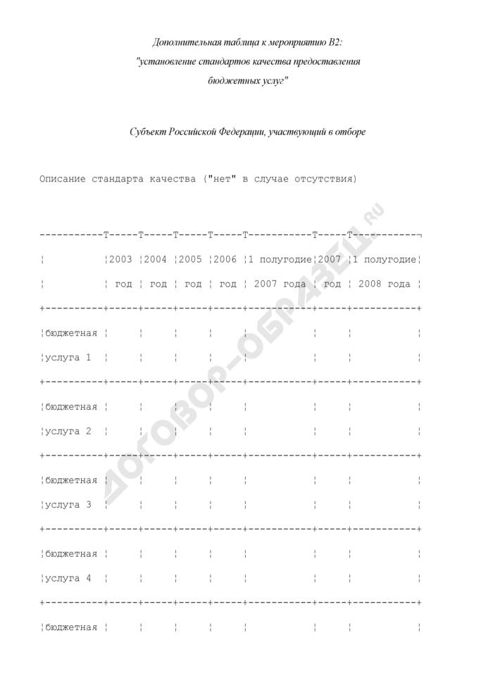 Формы дополнительных таблиц для оценки уровня управления региональными финансами. Установление стандартов качества предоставления бюджетных услуг. Страница 1
