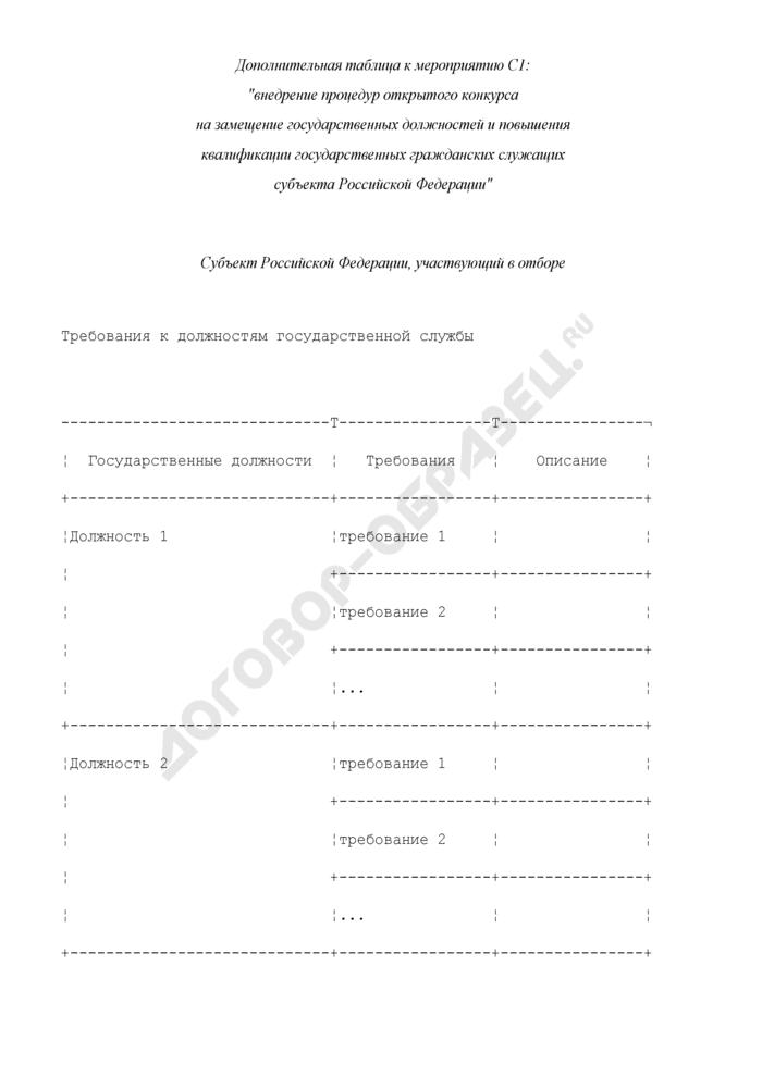 Формы дополнительных таблиц для оценки уровня управления региональными финансами. Внедрение процедур открытого конкурса на замещение государственных должностей и повышения квалификации государственных гражданских служащих субъекта Российской Федерации. Страница 1