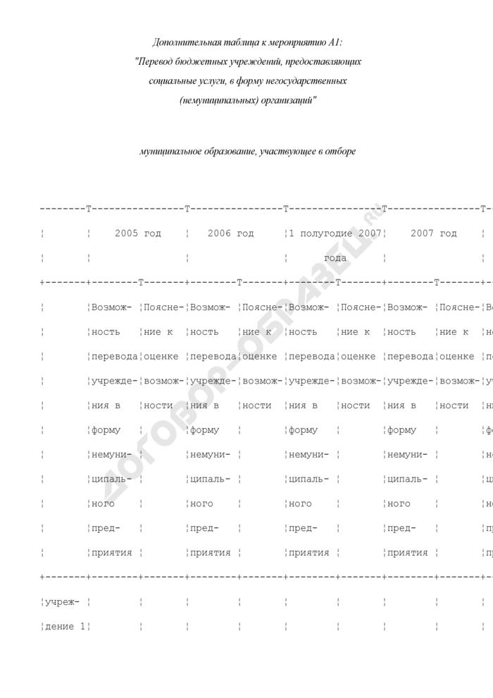 Формы дополнительных таблиц для оценки уровня управления муниципальными финансами. Перевод бюджетных учреждений, предоставляющих социальные услуги, в форму негосударственных (немуниципальных) организаций. Страница 1