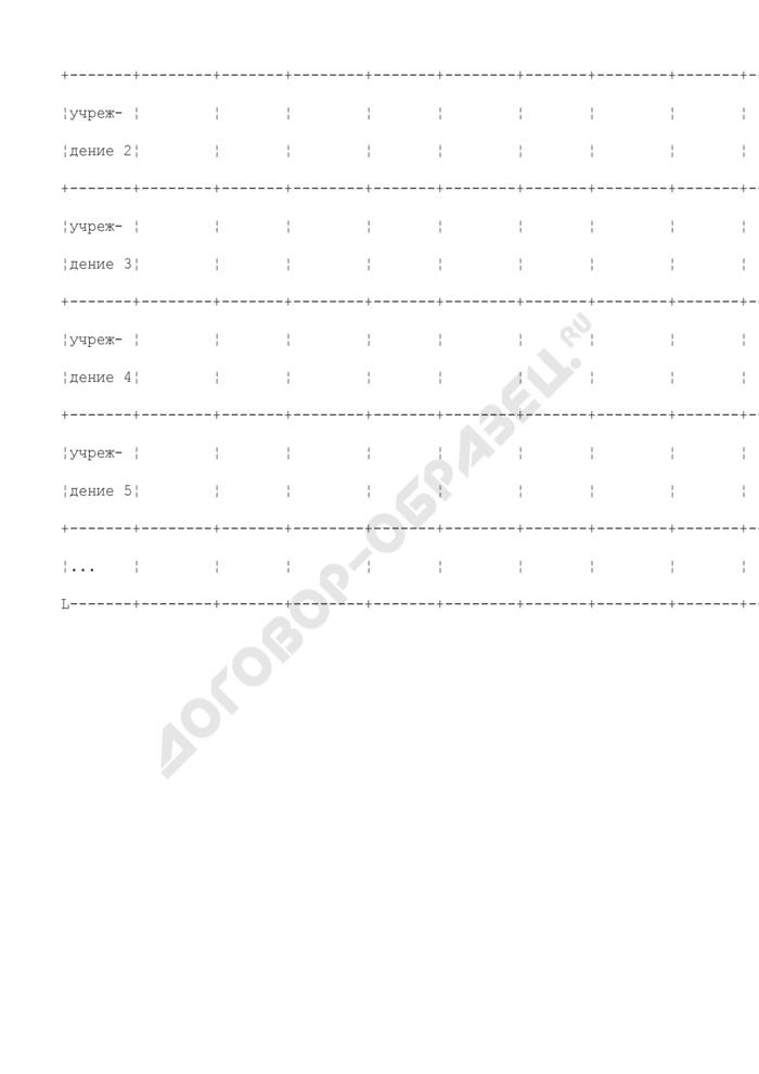 Формы дополнительных таблиц для оценки уровня управления муниципальными финансами. Перевод бюджетных учреждений, предоставляющих социальные услуги, в форму негосударственных (немуниципальных) организаций. Страница 2