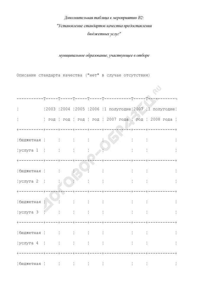 Формы дополнительных таблиц для оценки уровня управления муниципальными финансами. Установление стандартов качества предоставления бюджетных услуг. Страница 1
