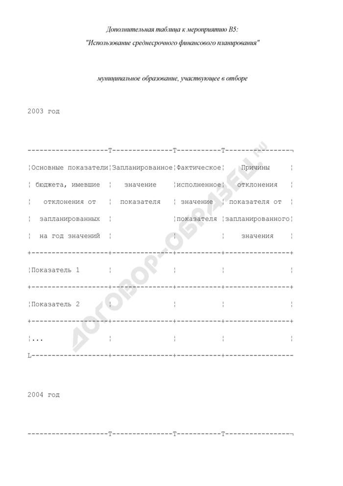 Формы дополнительных таблиц для оценки уровня управления муниципальными финансами. Использование среднесрочного финансового планирования. Страница 1