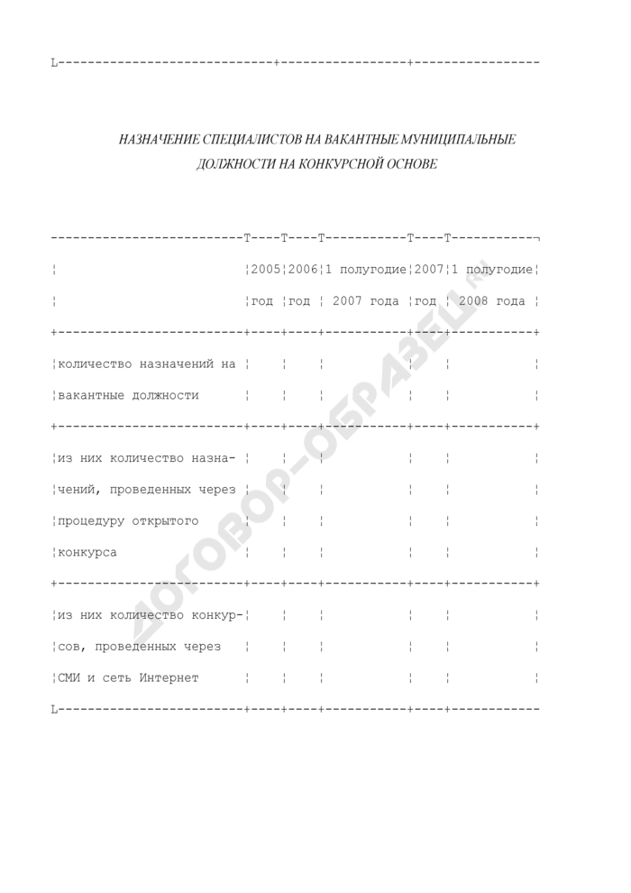 Формы дополнительных таблиц для оценки уровня управления муниципальными финансами. Внедрение процедур открытого конкурса на замещение муниципальных должностей и повышения квалификации муниципальных служащих. Страница 2