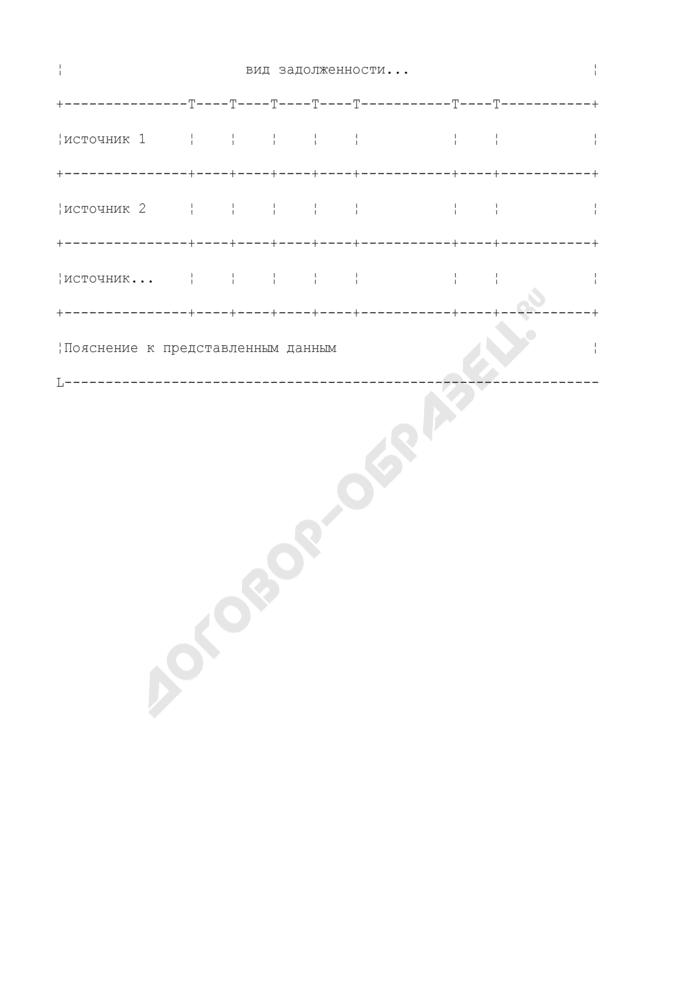 Формы дополнительных таблиц для оценки уровня управления муниципальными финансами. Оздоровление предприятий жилищно-коммунального хозяйства. Страница 3