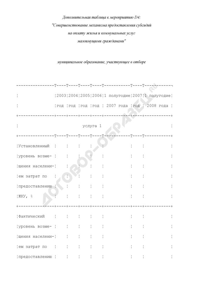 Формы дополнительных таблиц для оценки уровня управления муниципальными финансами. Совершенствование механизма предоставления субсидий на оплату жилья и коммунальных услуг малоимущими гражданами. Страница 1