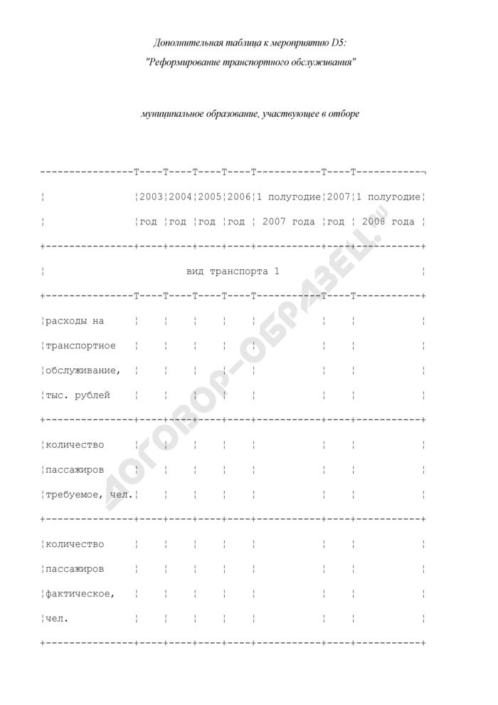 Формы дополнительных таблиц для оценки уровня управления муниципальными финансами. Реформирование транспортного обслуживания. Страница 1