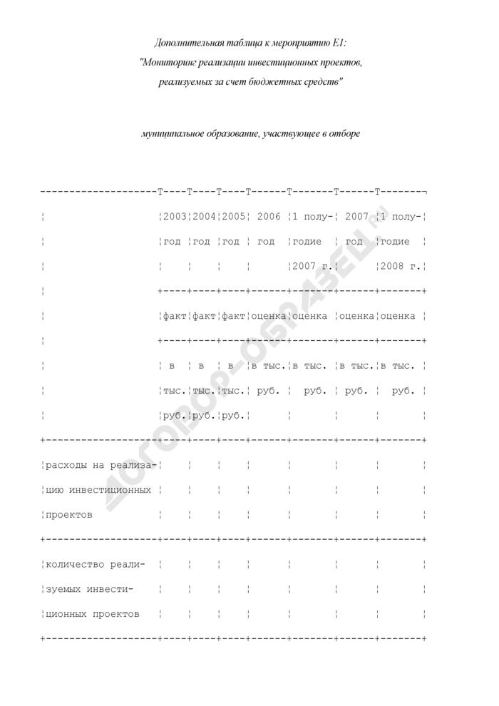 Формы дополнительных таблиц для оценки уровня управления муниципальными финансами. Мониторинг реализации инвестиционных проектов, реализуемых за счет бюджетных средств. Страница 1
