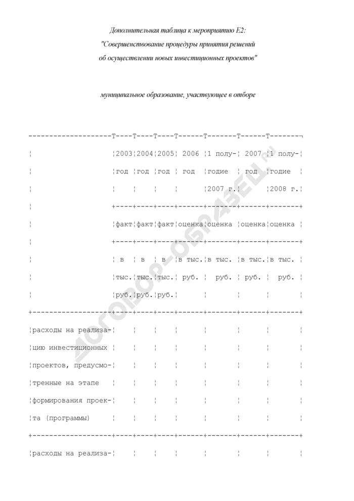 Формы дополнительных таблиц для оценки уровня управления муниципальными финансами. Совершенствование процедуры принятия решений об осуществлении новых инвестиционных проектов. Страница 1