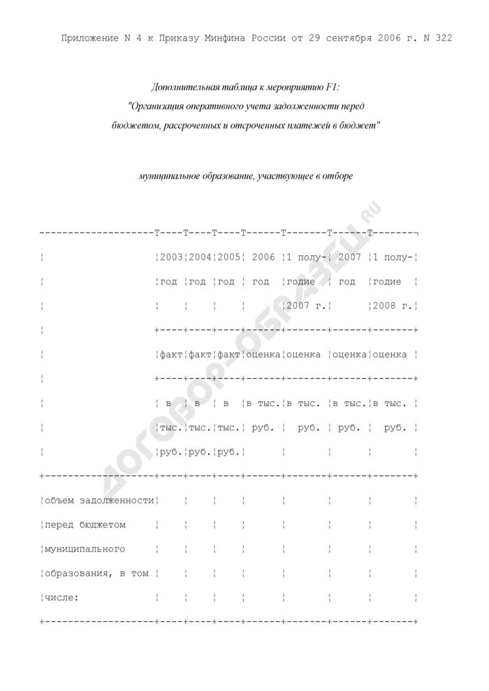 Формы дополнительных таблиц для оценки уровня управления муниципальными финансами. Организация оперативного учета задолженности перед бюджетом, рассроченных и отсроченных платежей в бюджет. Страница 1