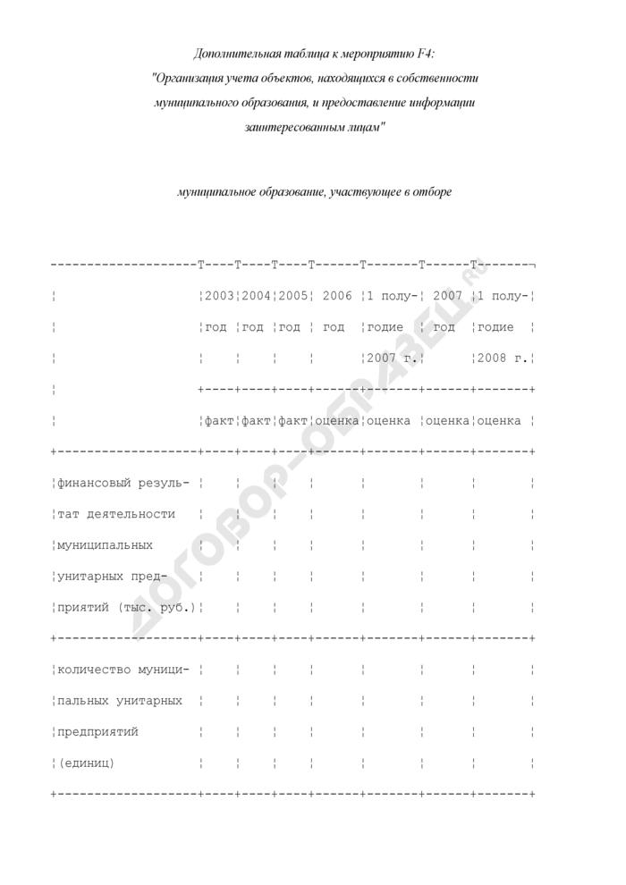 Формы дополнительных таблиц для оценки уровня управления муниципальными финансами. Организация учета объектов, находящихся в собственности муниципального образования, и предоставление информации заинтересованным лицам. Страница 1