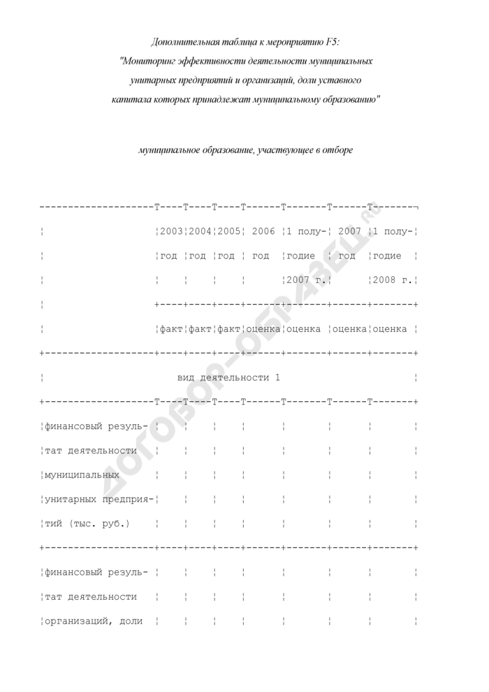 Формы дополнительных таблиц для оценки уровня управления муниципальными финансами. Мониторинг эффективности деятельности муниципальных унитарных предприятий и организаций, доли уставного капитала которых принадлежат муниципальному образованию. Страница 1
