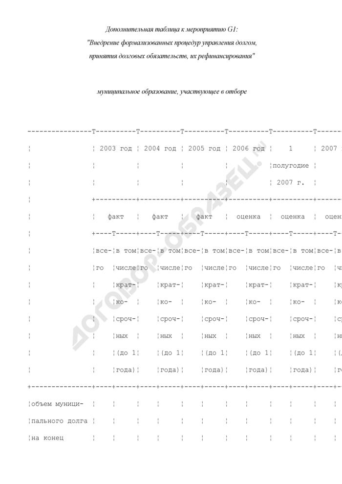 Формы дополнительных таблиц для оценки уровня управления муниципальными финансами. Внедрение формализованных процедур управления долгом, принятия долговых обязательств, их рефинансирования. Страница 1