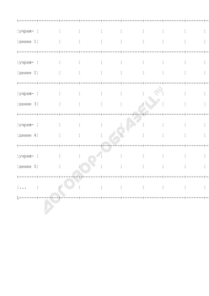 Формы дополнительных таблиц для оценки уровня управления региональными финансами. Перевод бюджетных учреждений, предоставляющих социальные услуги, в форму негосударственных организаций. Страница 2