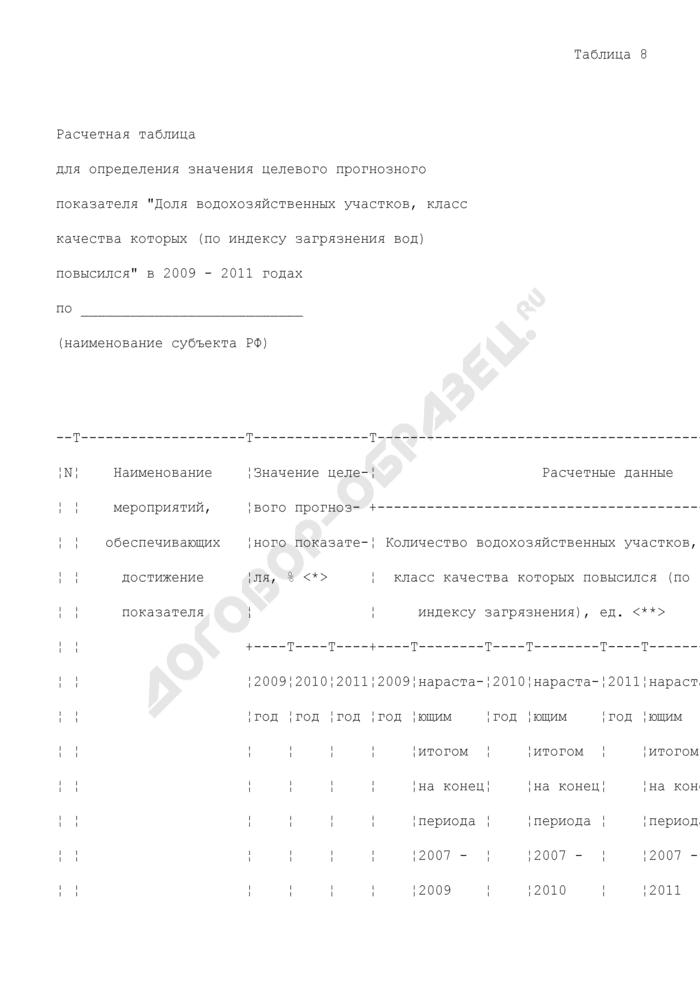 """Расчетная таблица для определения значения целевого прогнозного показателя """"Доля водохозяйственных участков, класс качества которых (по индексу загрязнения вод) повысился"""" в 2009 - 2011 годах. Страница 1"""