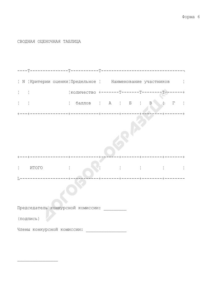 Сводная оценочная таблица участников конкурса на право заключения договора подряда на обслуживание жилых домов. Форма N 6. Страница 1