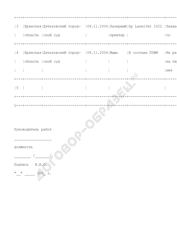 """Сводная таблица отказов и неисправностей оборудования комплекса средств автоматизации государственной автоматизированной системы """"Правосудие"""" в зоне, обслуживаемой межрегиональным центром поддержки ГАС. Форма N 7. Страница 2"""