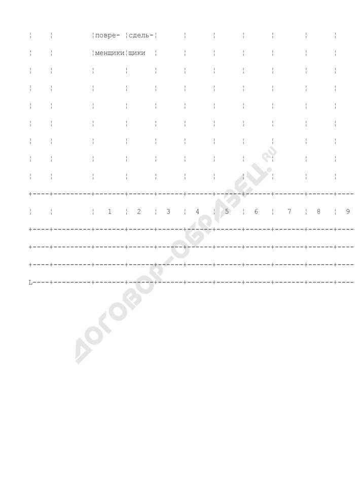 Вспомогательная разработочная таблица для составления отчетов формы N 4-т (МПС). Форма N ЦТУ-11. Страница 2