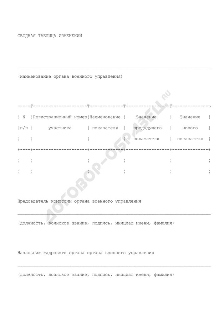 Сводная таблица изменений для включения в реестр участников накопительно-ипотечной системы жилищного обеспечения военнослужащих Вооруженных Сил Российской Федерации. Страница 1