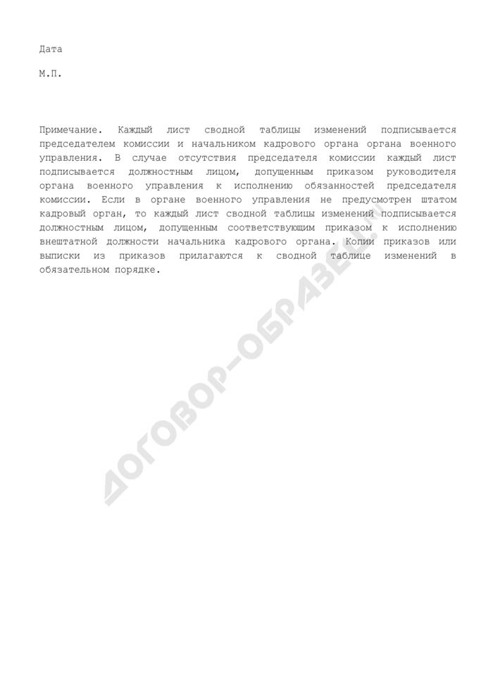 Сводная таблица изменений для включения в реестр участников накопительно-ипотечной системы жилищного обеспечения военнослужащих Вооруженных Сил Российской Федерации. Страница 2