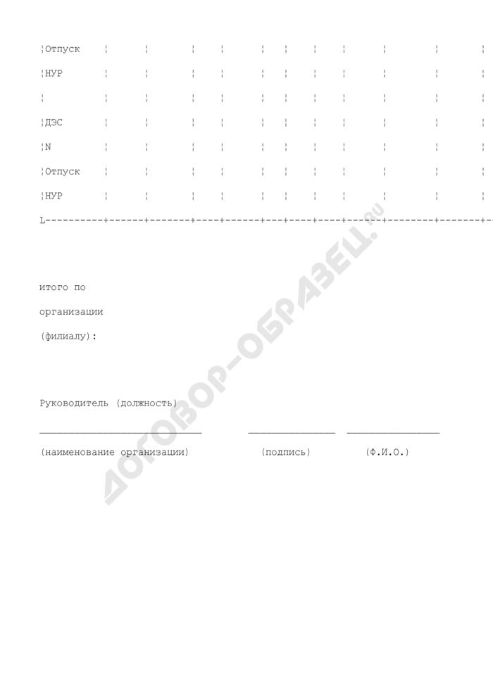 Сводная таблица результатов расчетов нормативов удельных расходов топлива на отпущенную дизельными электростанциями электрическую энергию в Минэнерго России (образец). Страница 2