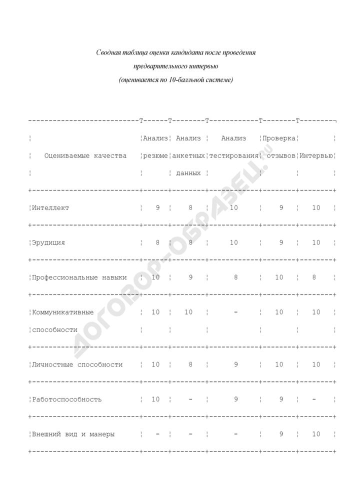 Сводная таблица оценки кандидата после проведения предварительного интервью. Страница 1