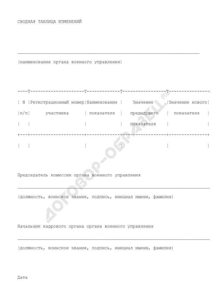 Сводная таблица изменений в реестр участников накопительно-ипотечной системы жилищного обеспечения военнослужащих Федерального агентства специального строительства. Страница 1