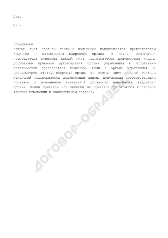 Сводная таблица изменений сведений об участниках накопительно-ипотечной системы жилищного обеспечения военнослужащих войск гражданской обороны. Страница 2