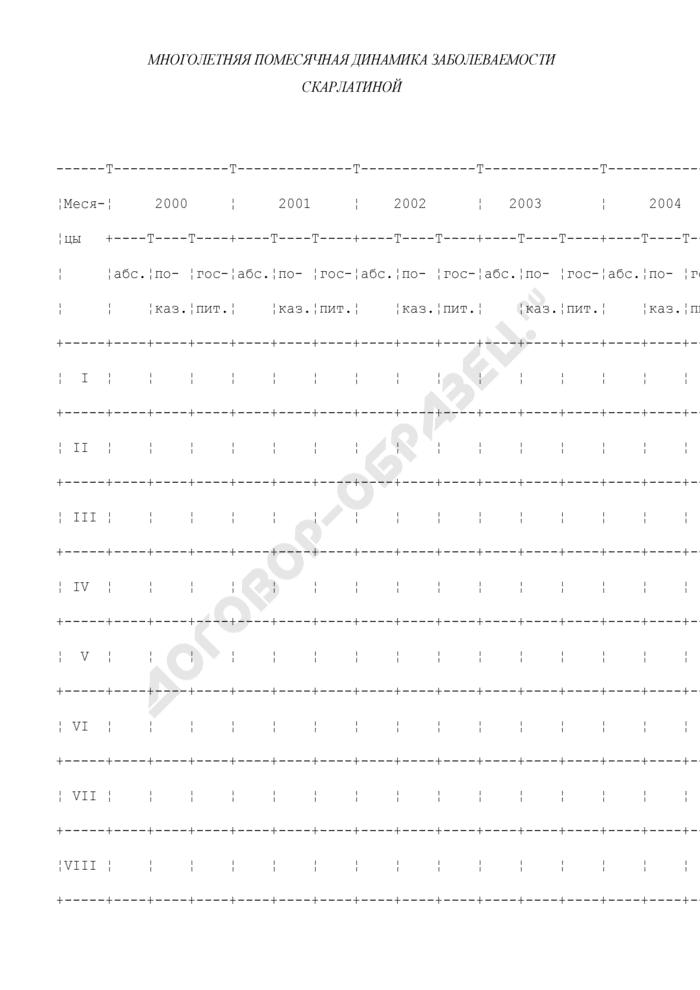 Таблица для эпидемиологического анализа заболеваемости скарлатиной (рекомендуемая форма). Страница 1